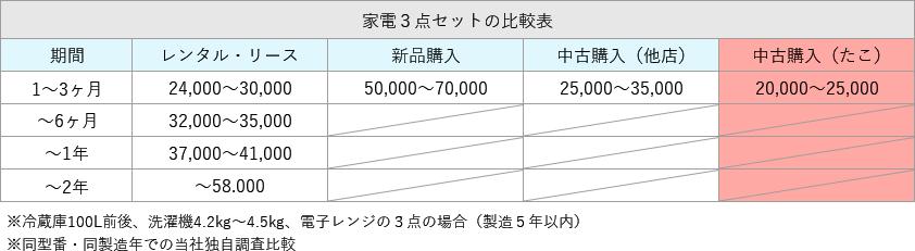 家電3点セットの比較表